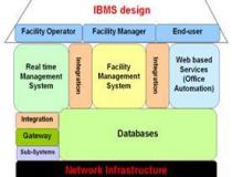 Hệ thống quản lý tòa nhà BMS-IBMS