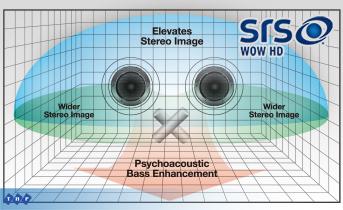 Hệ thống âm thanh SRS