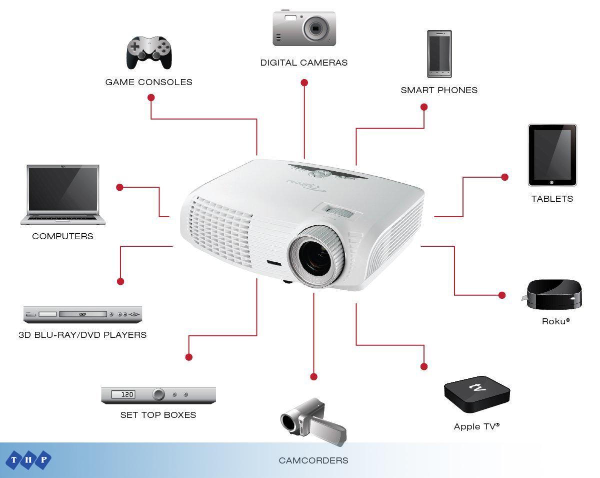 Máy chiếu Optoma HD25 kết nối đa dạng