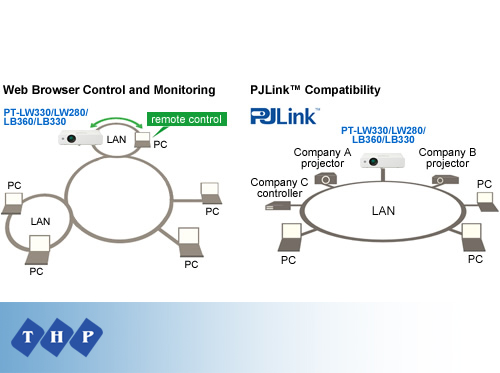 Máy chiếu Panasonic PT-LB330 LAN