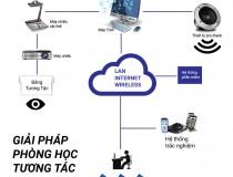 Phòng học tương tác tanhoaphatcorp.vn