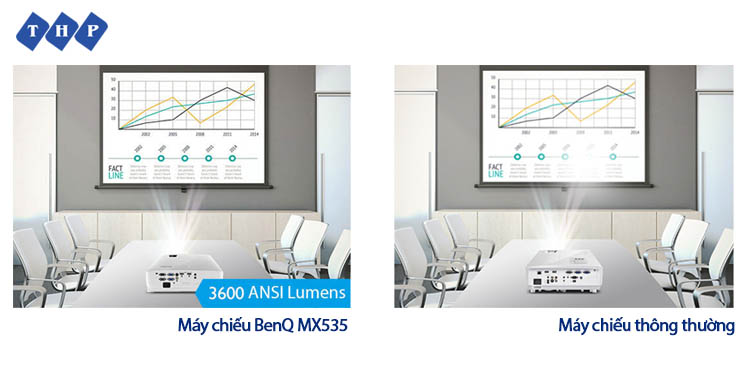 may chieu kinh doanh benq mx535