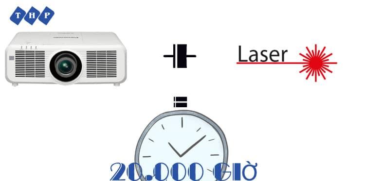 Tuổi thọ được kéo dài với công nghệ máy chiếu Laser